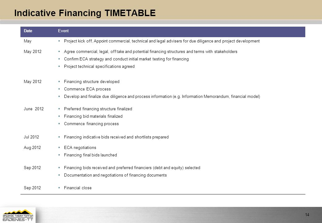 Indicative Financing TIMETABLE