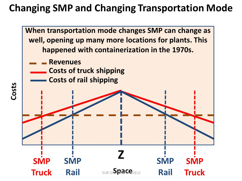 Changing SMP and Changing Transportation Mode