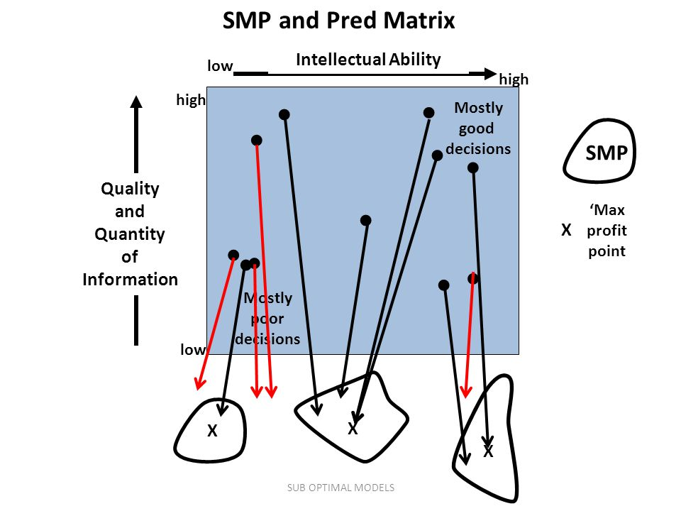 SMP and Pred Matrix ● ● ● ● ● ● ● ● ● ● ● SMP Intellectual Ability
