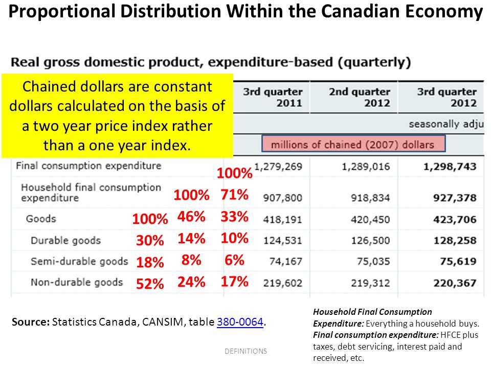Proportional Distribution Within the Canadian Economy