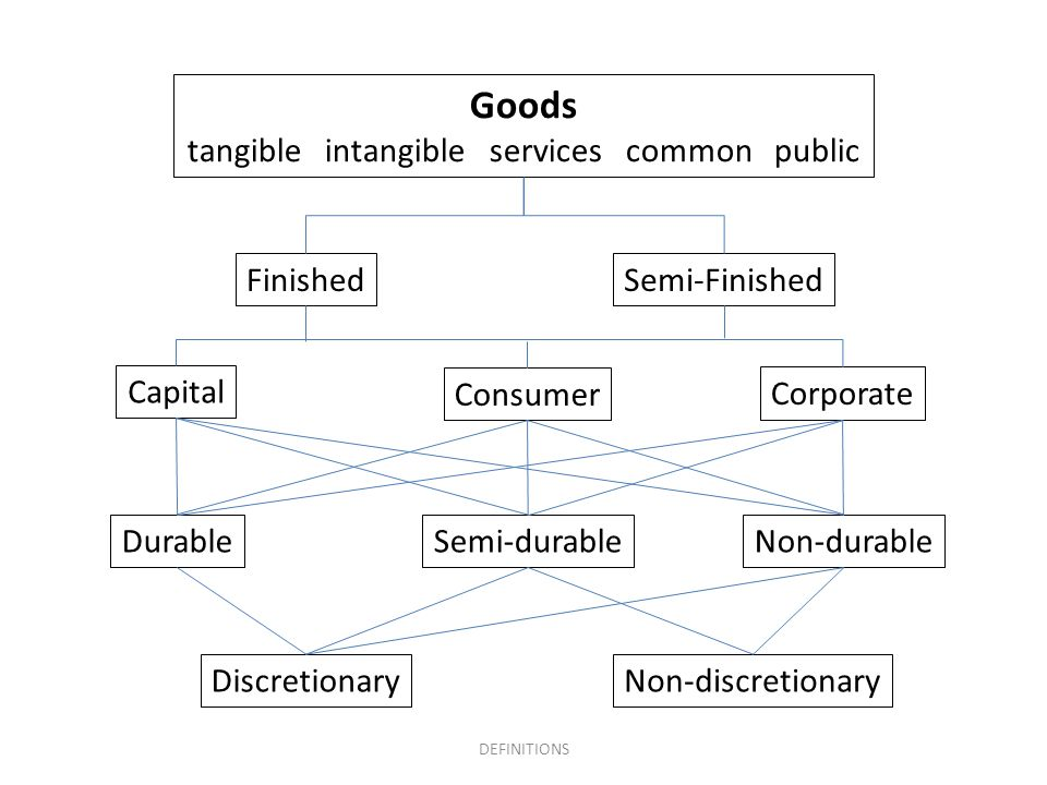 tangible intangible services common public
