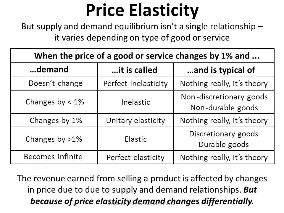relationships of changes in price price We can now use the relationship between changes in price and total revenue explained above for estimating price elasticity of demand it may be noted that total revenue received by sellers is the expenditure made by the buyers on a commodity.