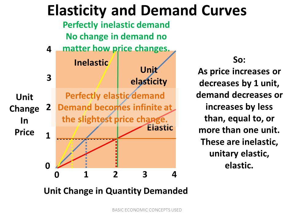 Elasticity and Demand Curves