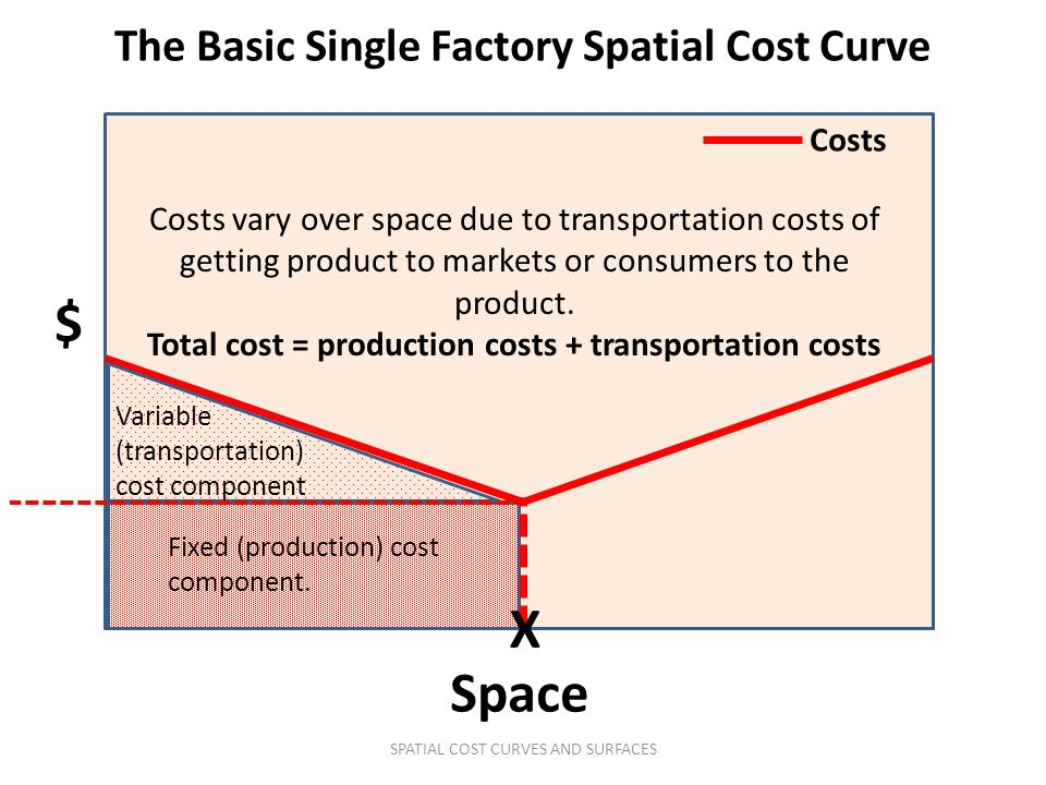$ X Space The Basic Single Factory Spatial Cost Curve Costs