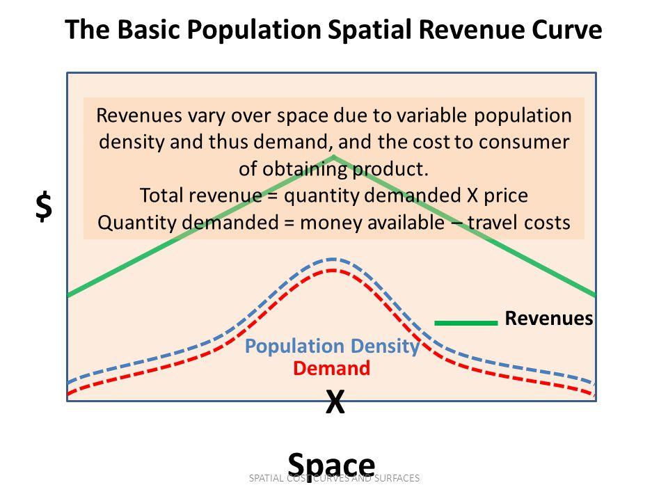 The Basic Population Spatial Revenue Curve