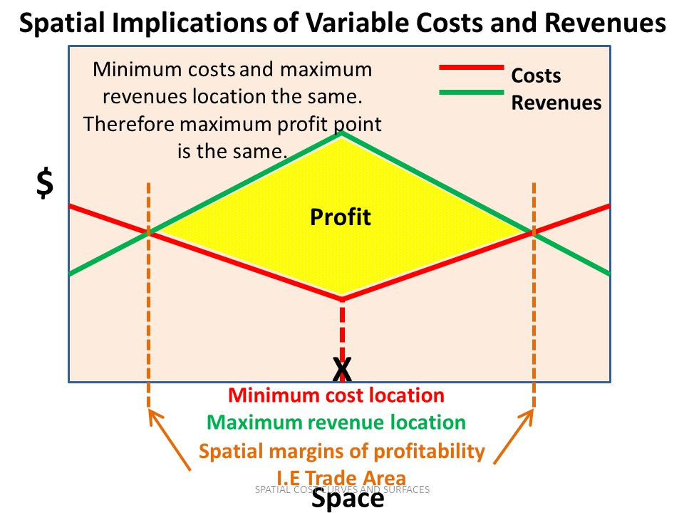 $ X Spatial Implications of Variable Costs and Revenues Space Profit