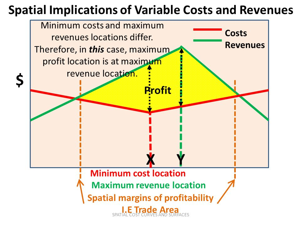 $ X Y Spatial Implications of Variable Costs and Revenues Profit