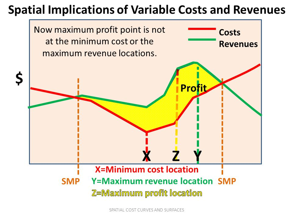 $ X Z Y Spatial Implications of Variable Costs and Revenues Profit
