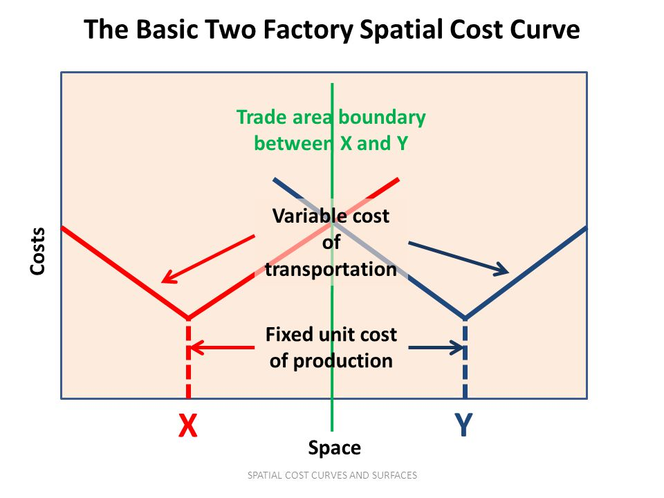 X Y The Basic Two Factory Spatial Cost Curve