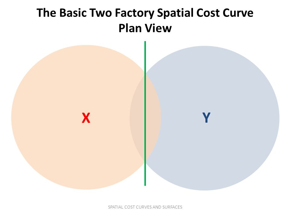 The Basic Two Factory Spatial Cost Curve