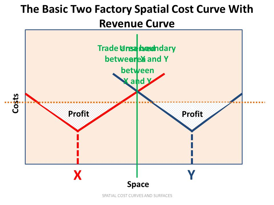 X Y The Basic Two Factory Spatial Cost Curve With Revenue Curve