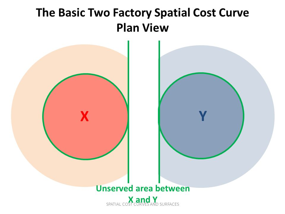 The Basic Two Factory Spatial Cost Curve Unserved area between X and Y