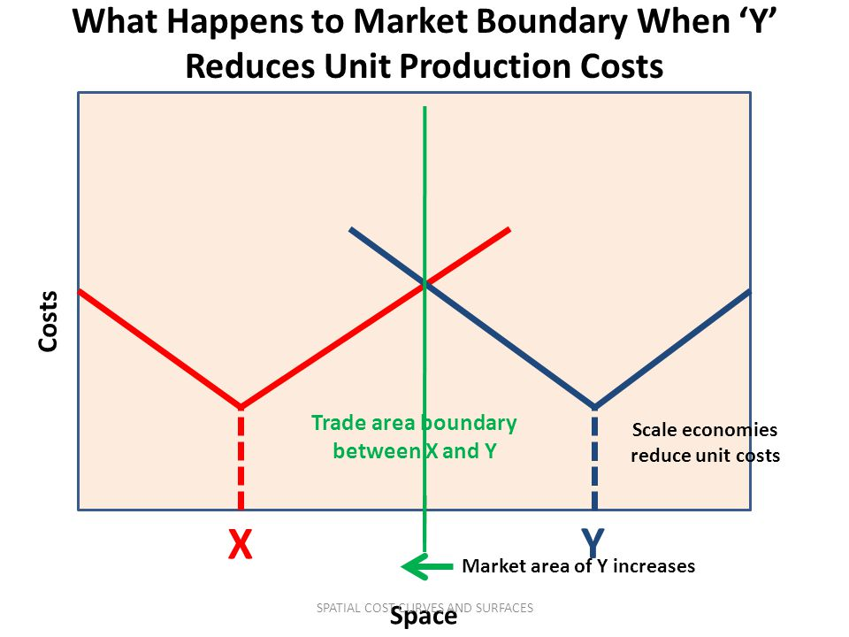 What Happens to Market Boundary When 'Y' Reduces Unit Production Costs