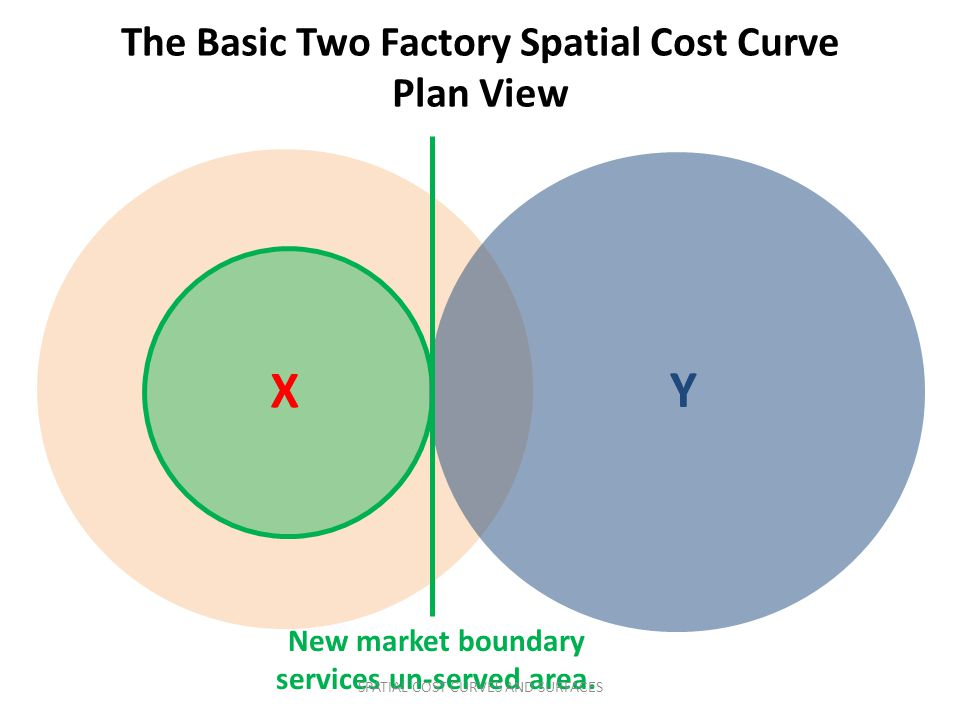 X Y The Basic Two Factory Spatial Cost Curve Plan View