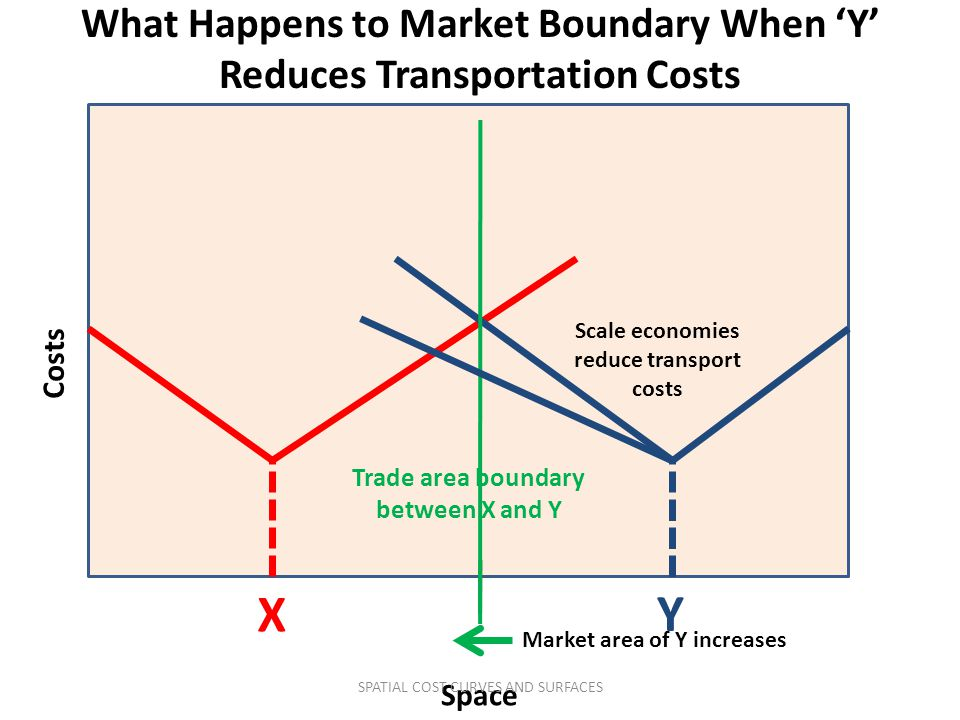 What Happens to Market Boundary When 'Y' Reduces Transportation Costs