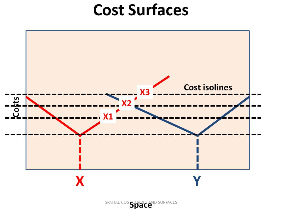 SPATIAL COST CURVES AND SURFACES