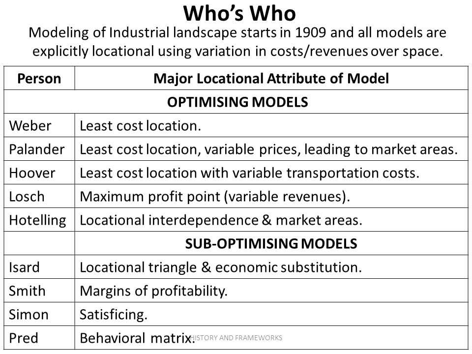 Major Locational Attribute of Model SUB-OPTIMISING MODELS