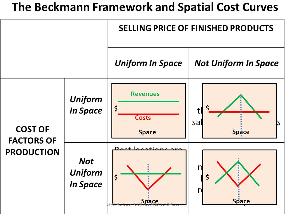 The Beckmann Framework and Spatial Cost Curves
