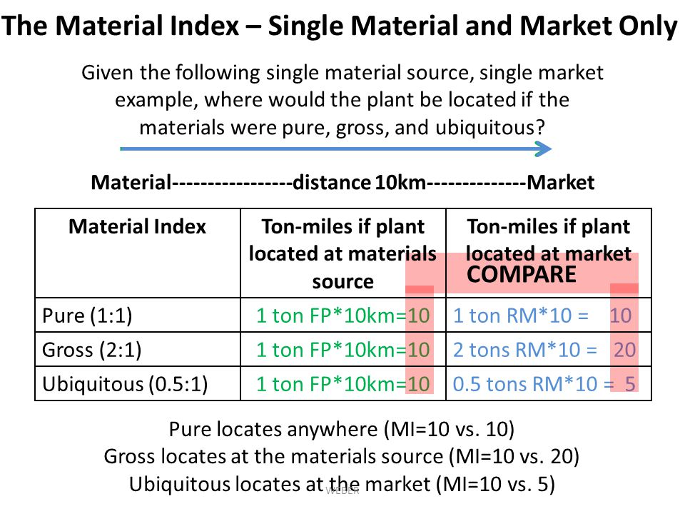 Material-----------------distance 10km--------------Market