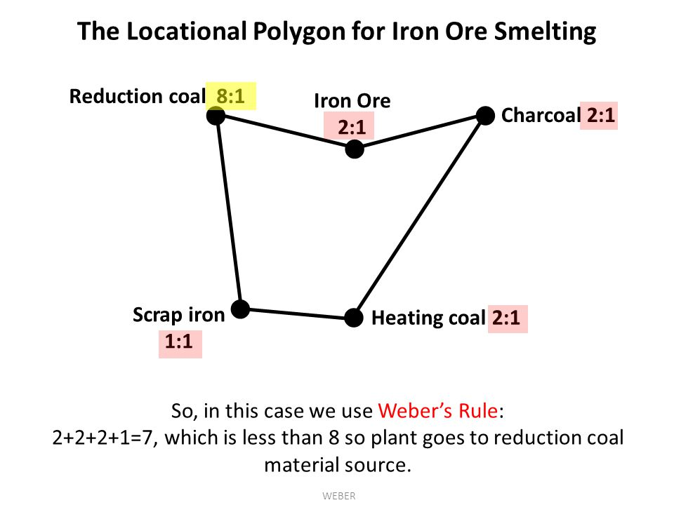 The Locational Polygon for Iron Ore Smelting