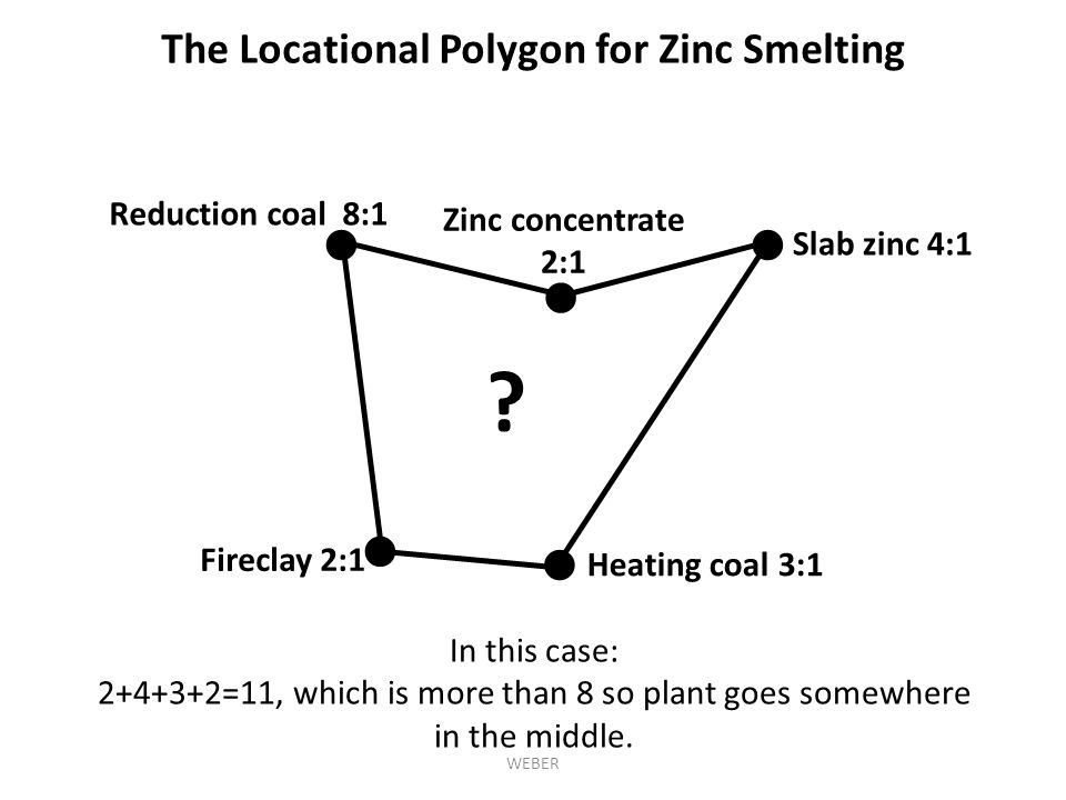 The Locational Polygon for Zinc Smelting