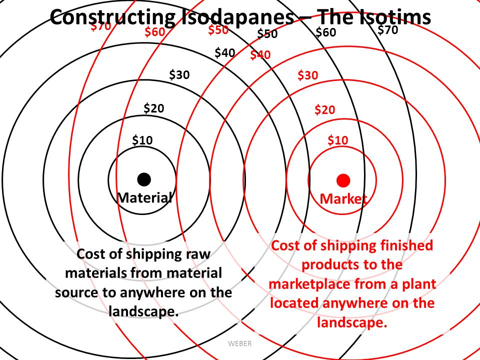 ● ● Constructing Isodapanes – The Isotims Material Market