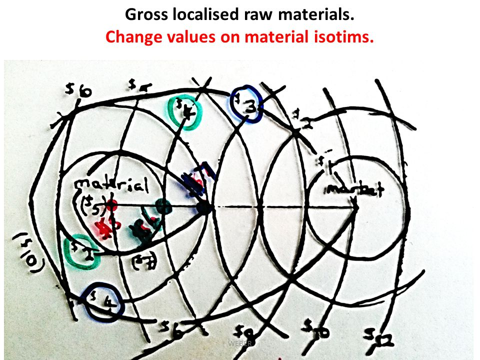 Gross localised raw materials. Change values on material isotims.