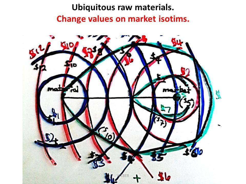 Ubiquitous raw materials. Change values on market isotims.