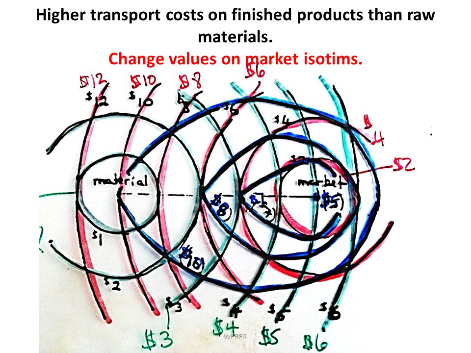 Higher transport costs on finished products than raw materials.