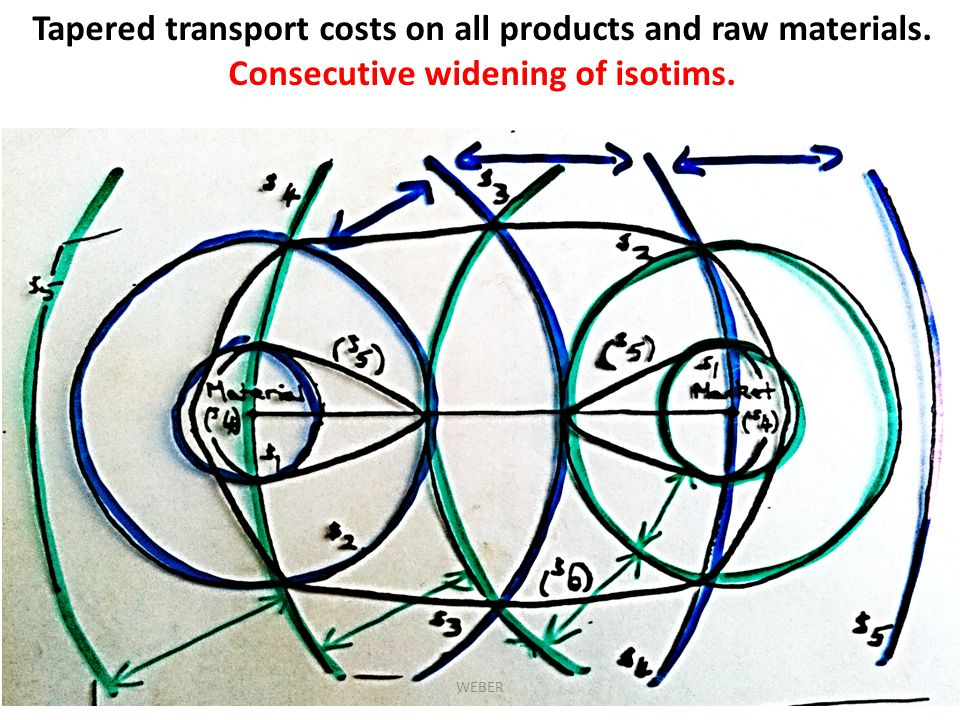 Tapered transport costs on all products and raw materials.