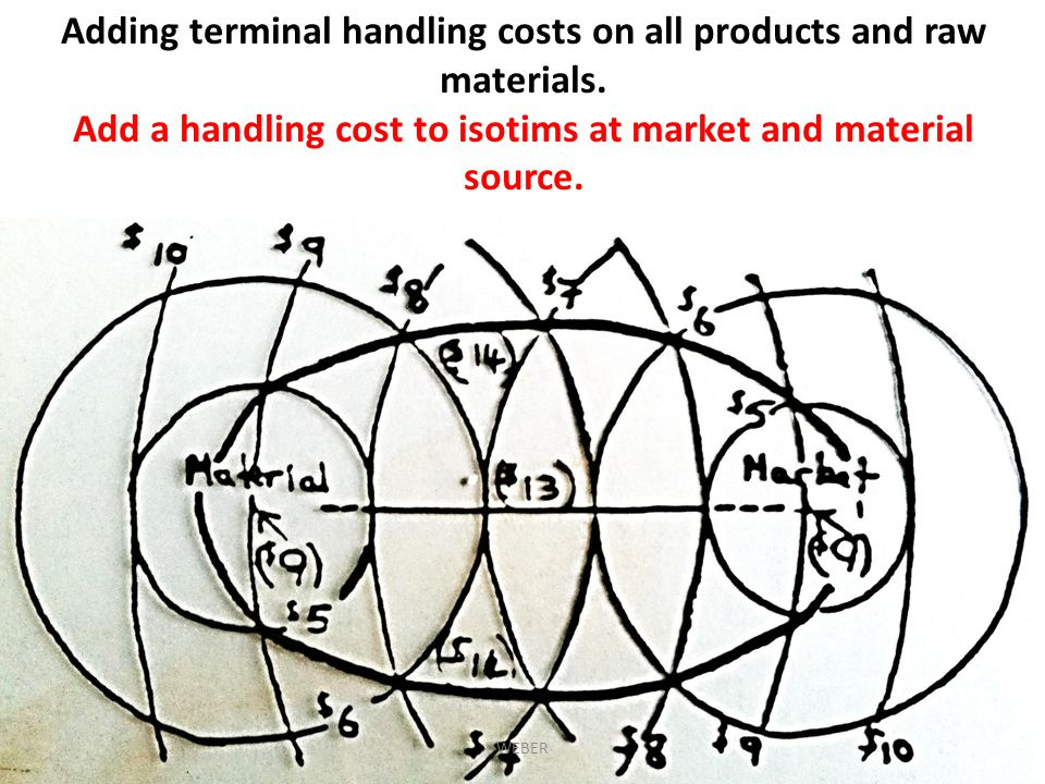 Adding terminal handling costs on all products and raw materials.