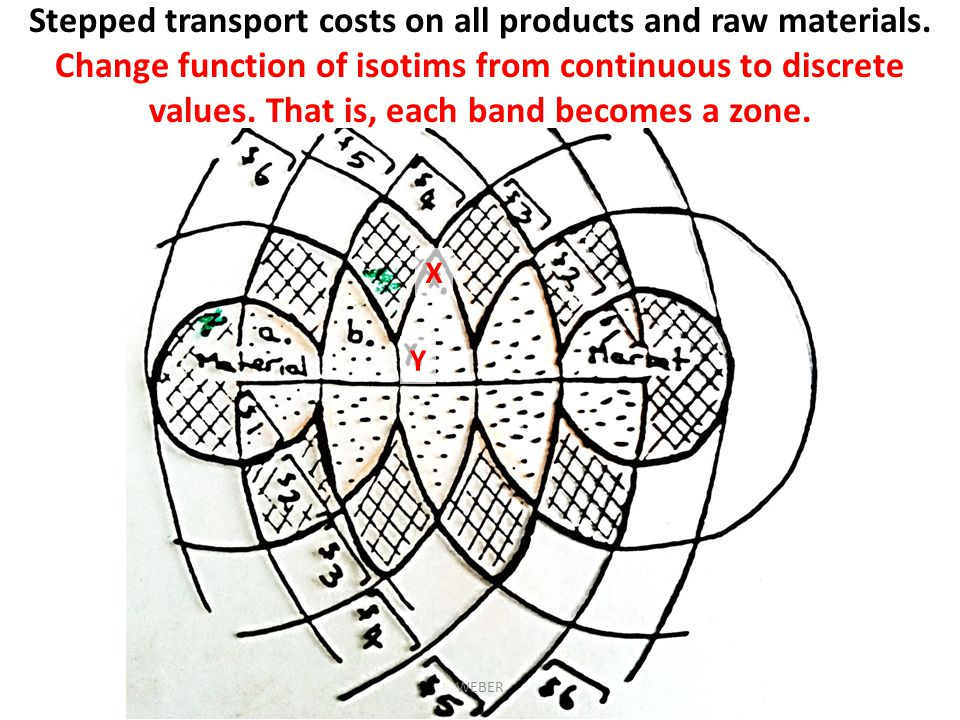 Stepped transport costs on all products and raw materials.