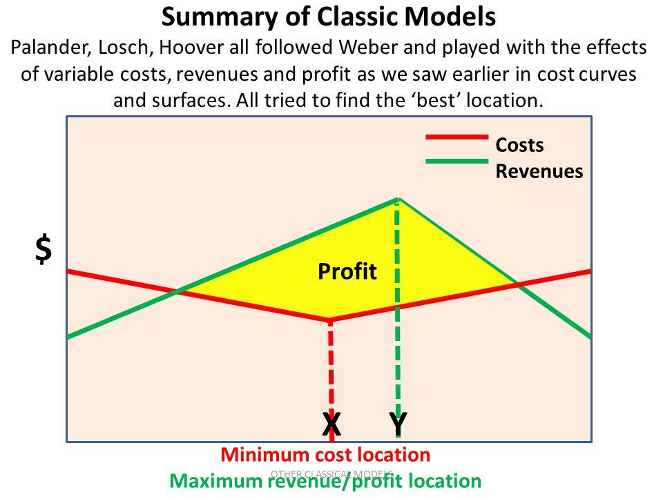 Summary of Classic Models Maximum revenue/profit location