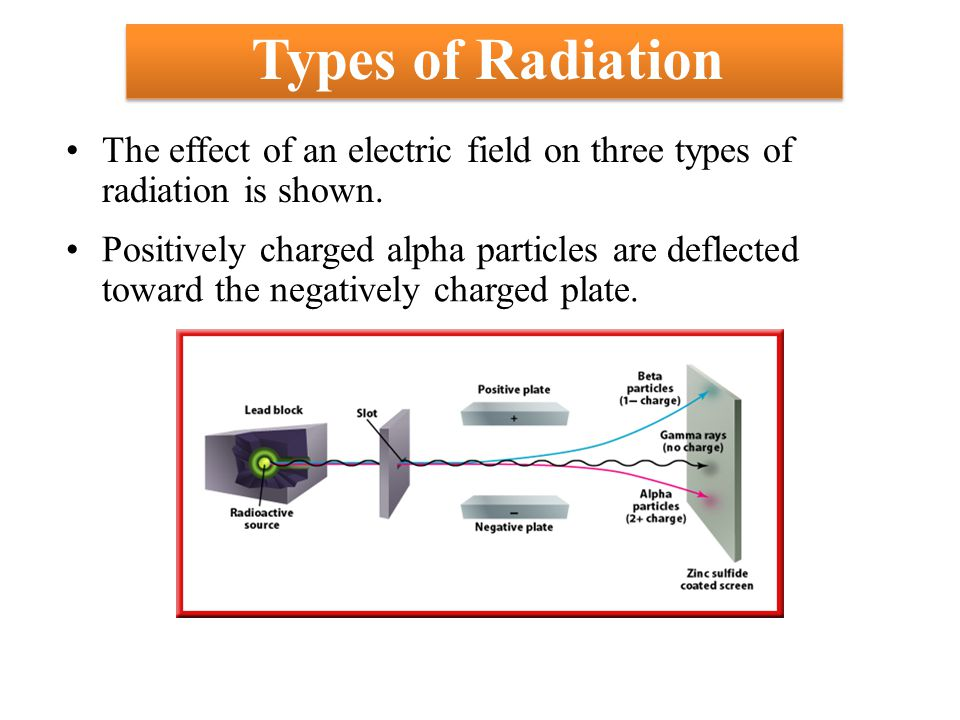 Types of Radiation The effect of an electric field on three types of radiation is shown.