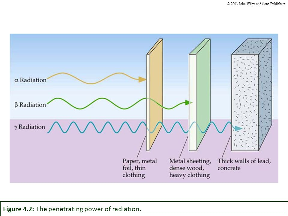 Figure 4.2: The penetrating power of radiation.
