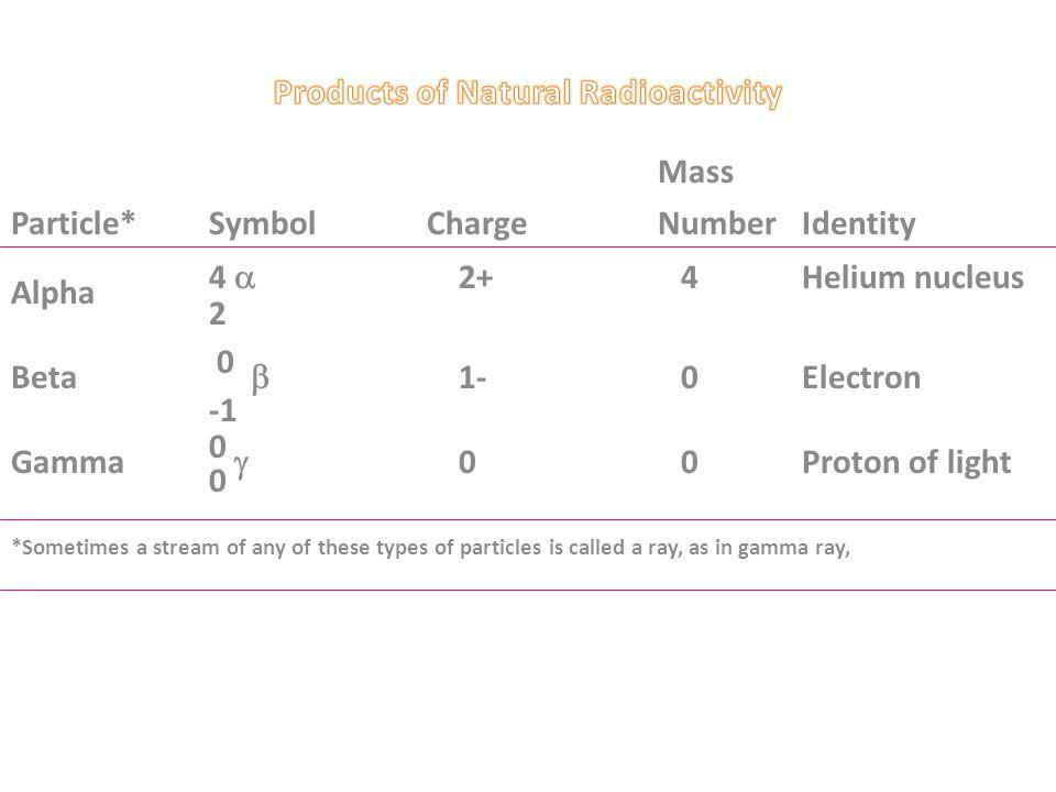 Products of Natural Radioactivity