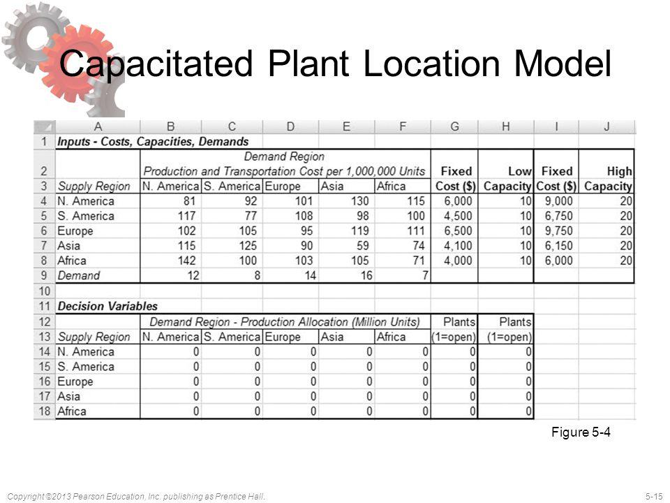 Capacitated Plant Location Model