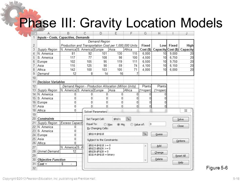 Phase III: Gravity Location Models