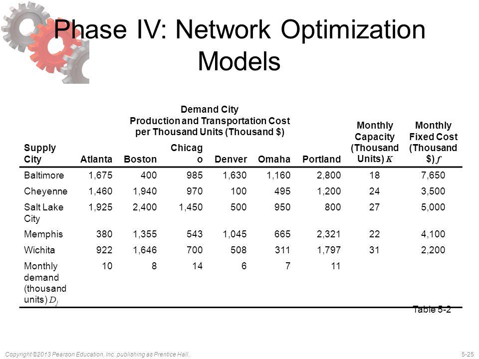 Phase IV: Network Optimization Models