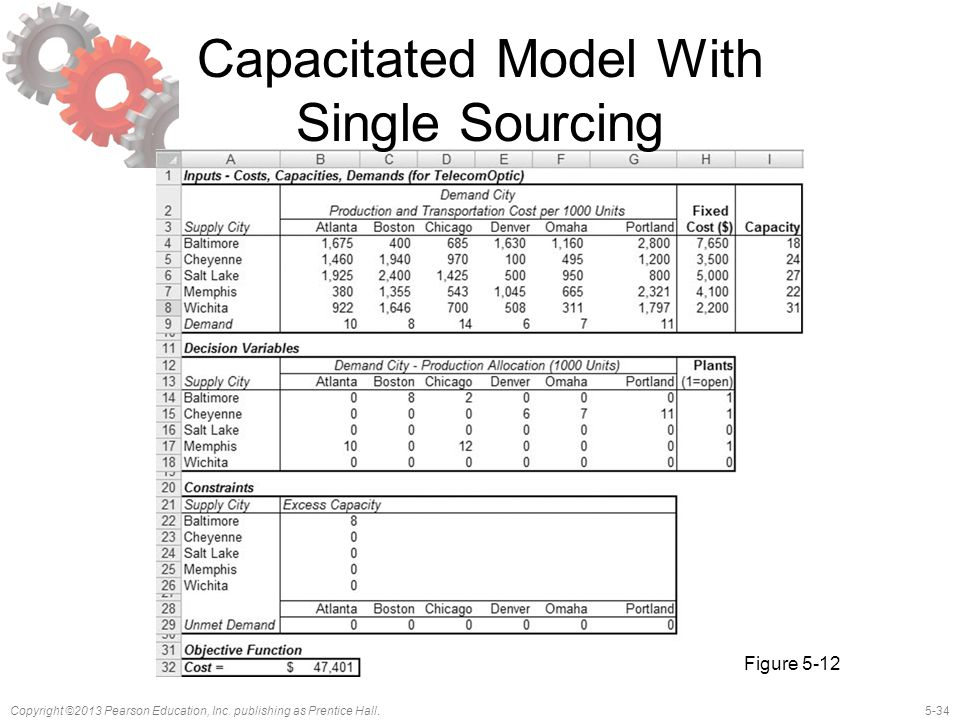 Capacitated Model With Single Sourcing