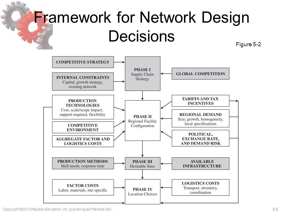 Framework for Network Design Decisions