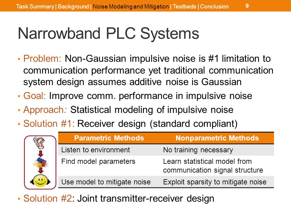 Narrowband PLC Impulsive Noise