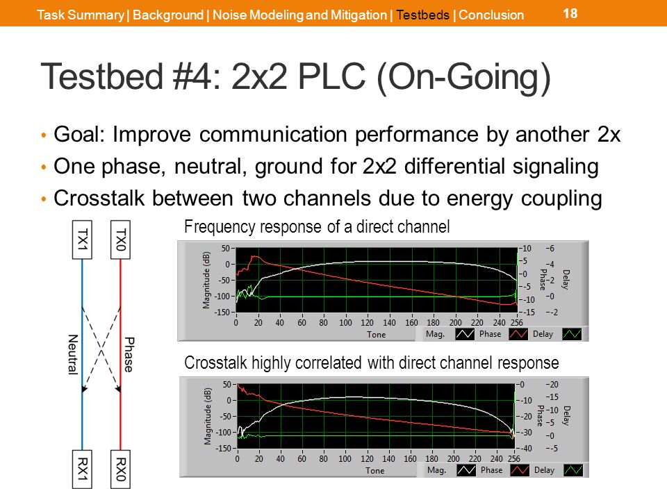 Conclusion PLC systems are interference limited