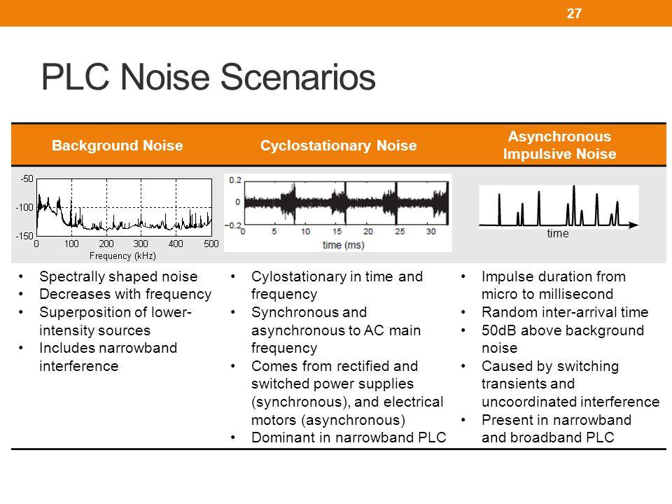 Cyclostationary Noise