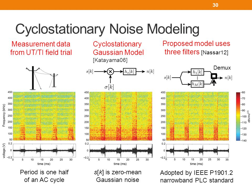 Asynchronous Noise Modeling