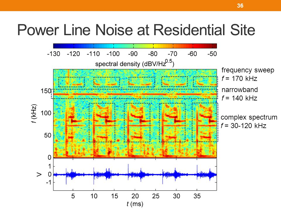 Analysis of Residential Noise