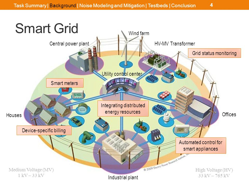 Smart Grid Goals Accommodate all generation types