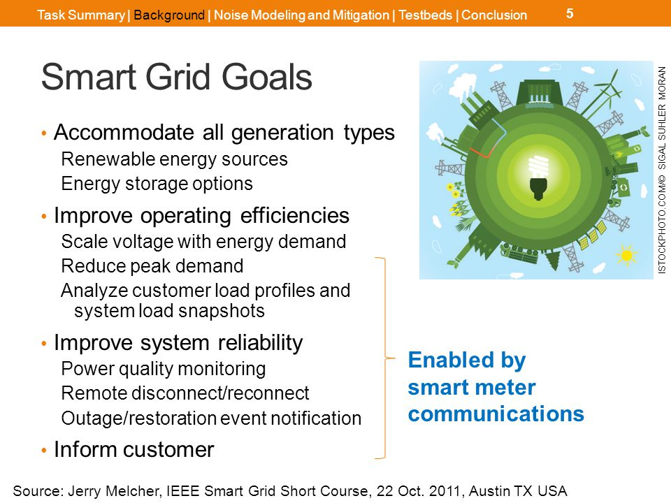 Smart Meter Communications