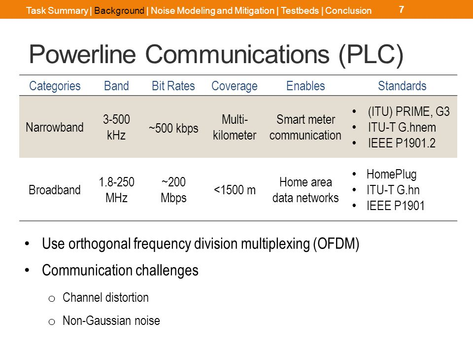 OFDM Systems in Impulsive Noise
