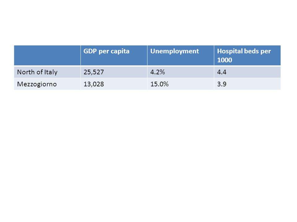 GDP per capita Unemployment. Hospital beds per 1000. North of Italy. 25,527. 4.2% 4.4. Mezzogiorno.